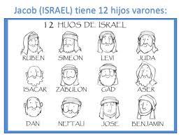 12 hijos de israel o jacob
